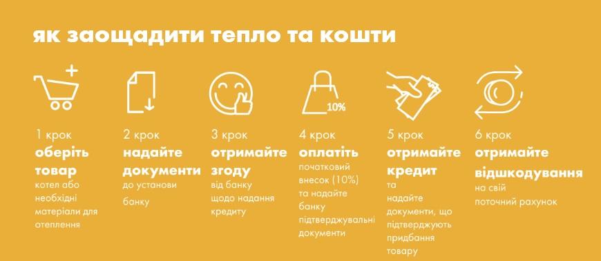 Національна програма енергоефективності «Ощадний дім»
